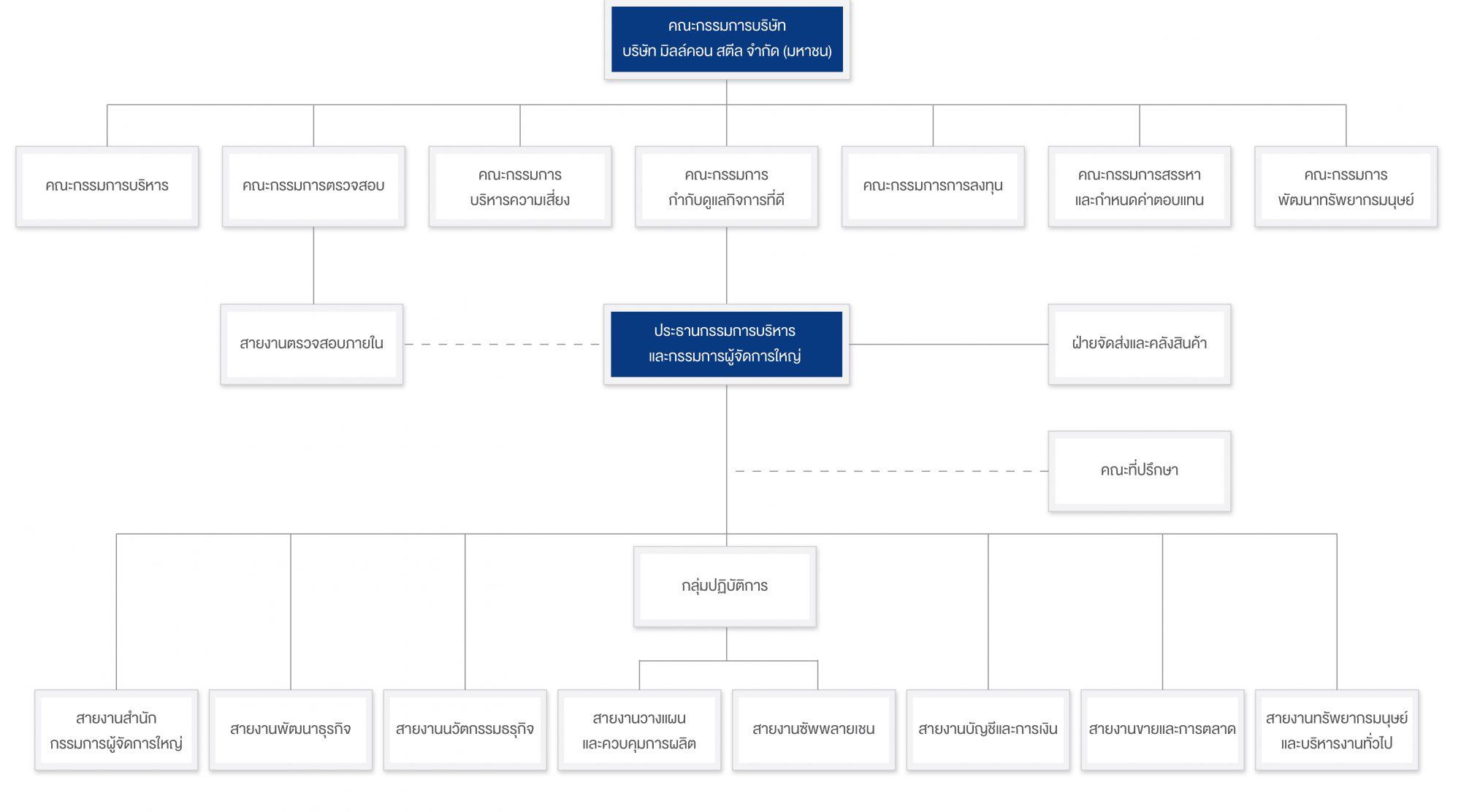 organization chart 2019 -th-01